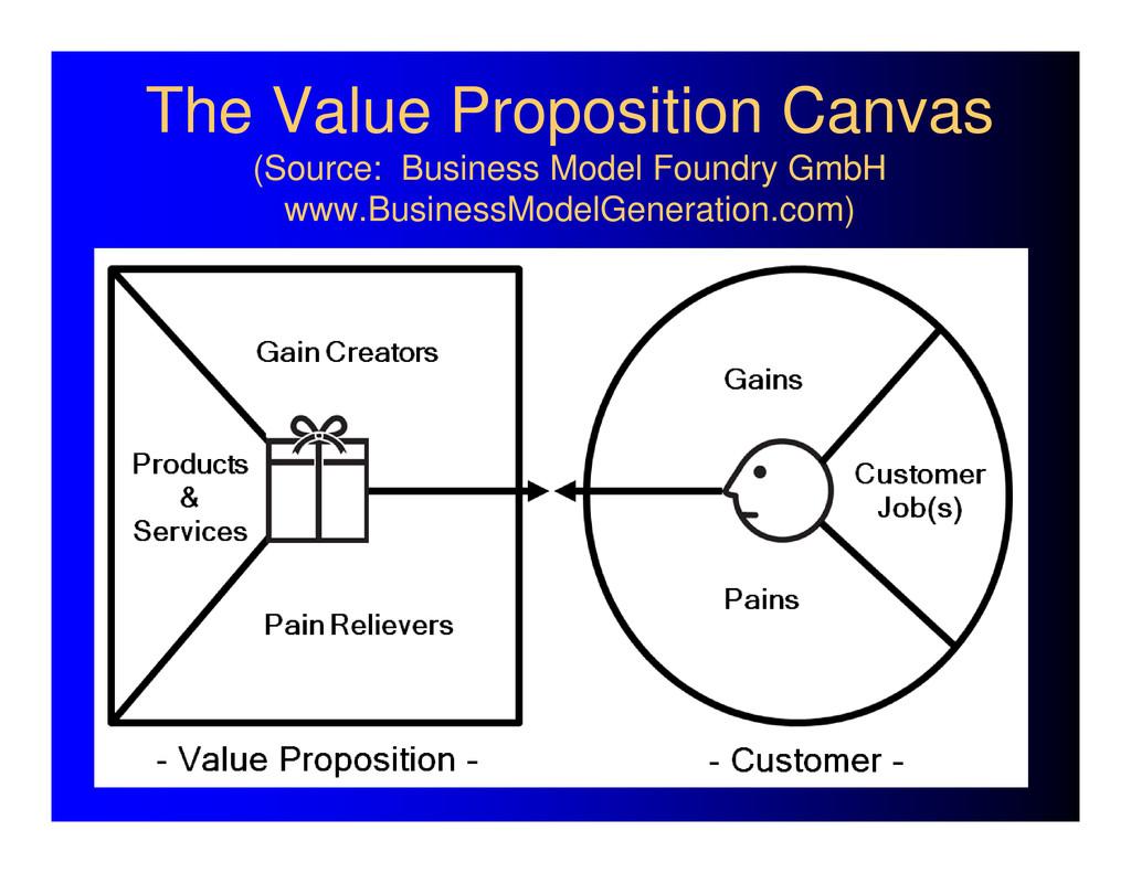 The Value Proposition Canvas (Source: Business ...