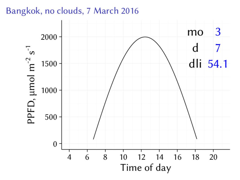 Bangkok, no clouds, 7 March 2016 3 7 54.1 mo d ...