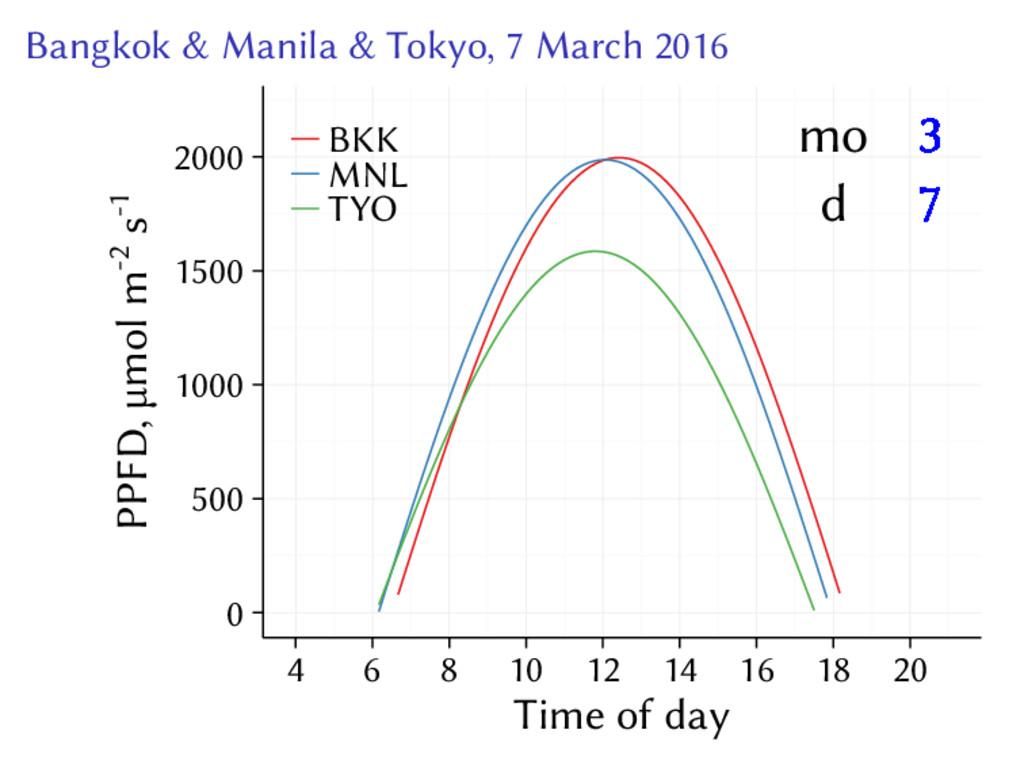 Bangkok & Manila & Tokyo, 7 March 2016 3 3 3 3 ...