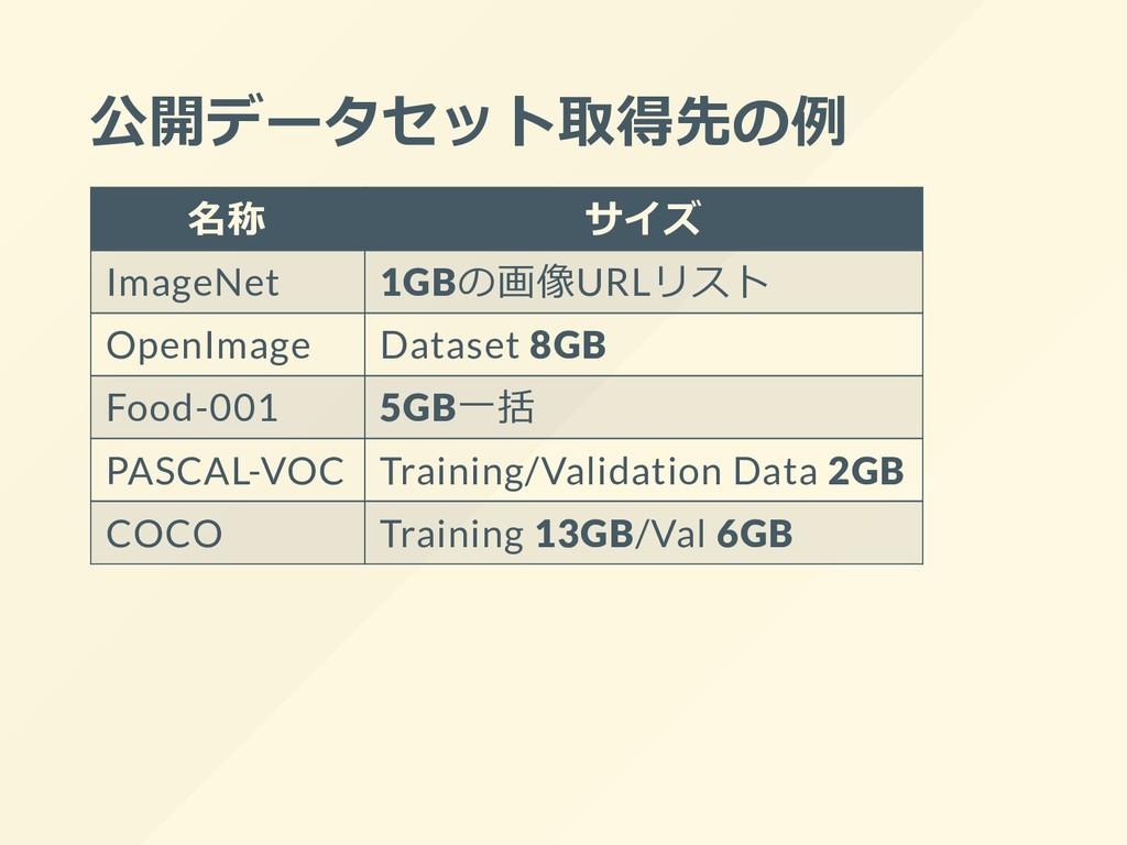 公開データセット取得先の例 名称 サイズ ImageNet 1GBの画像URLリスト Open...
