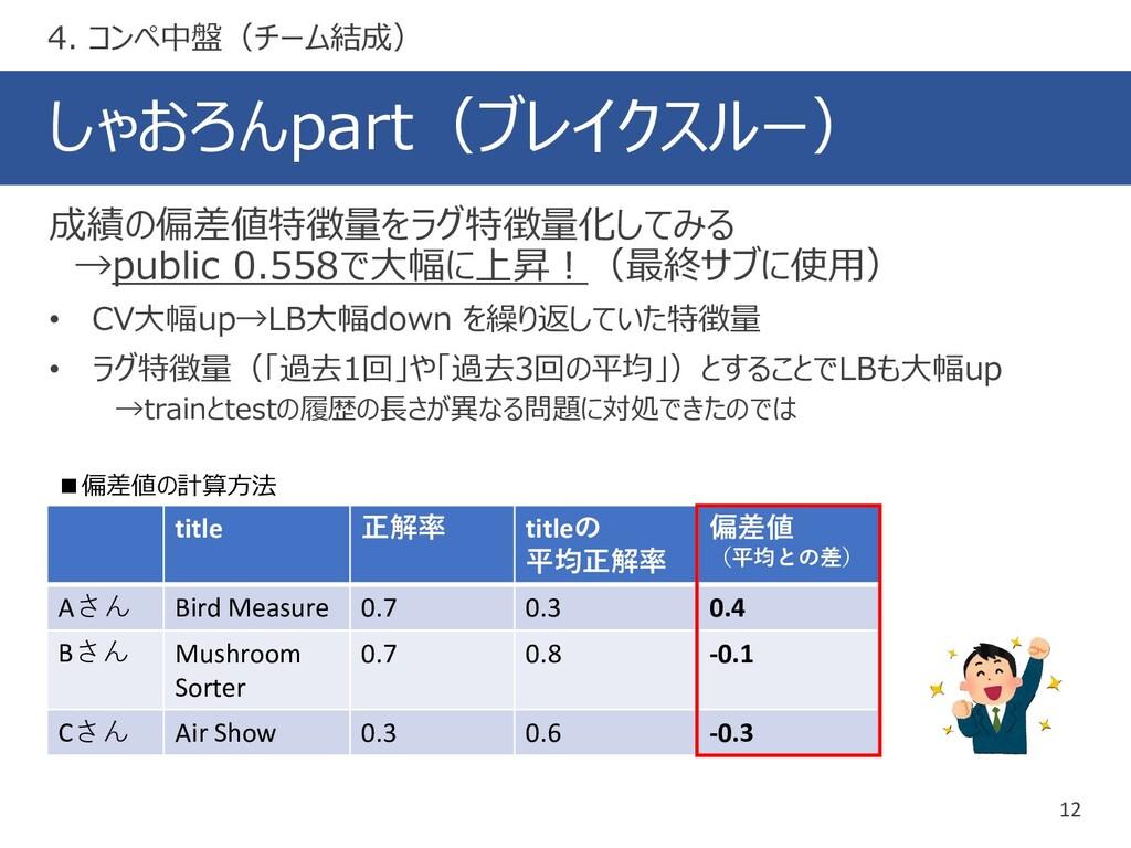 しゃおろんpart(ブレイクスルー) 12 成績の偏差値特徴量をラグ特徴量化してみる →pub...