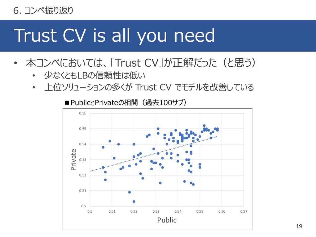 Trust CV is all you need 19 • 本コンペにおいては、「Trust ...