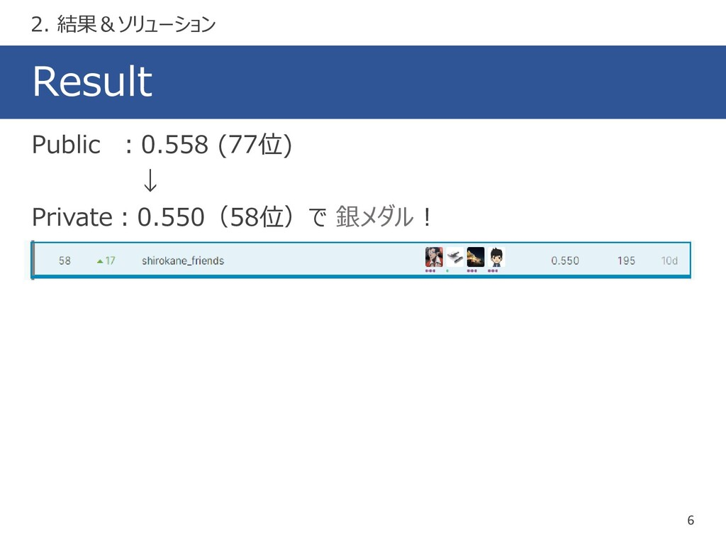 Result 6 Public :0.558 (77位) ↓ Private:0.550(58...