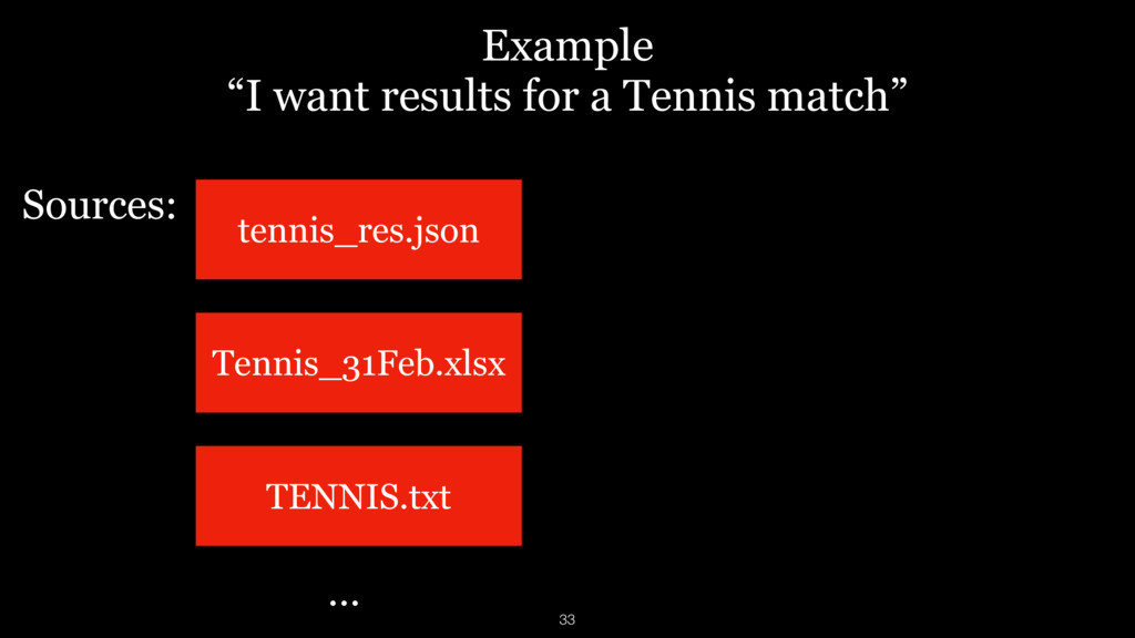 "Example ""I want results for a Tennis match"" Ten..."