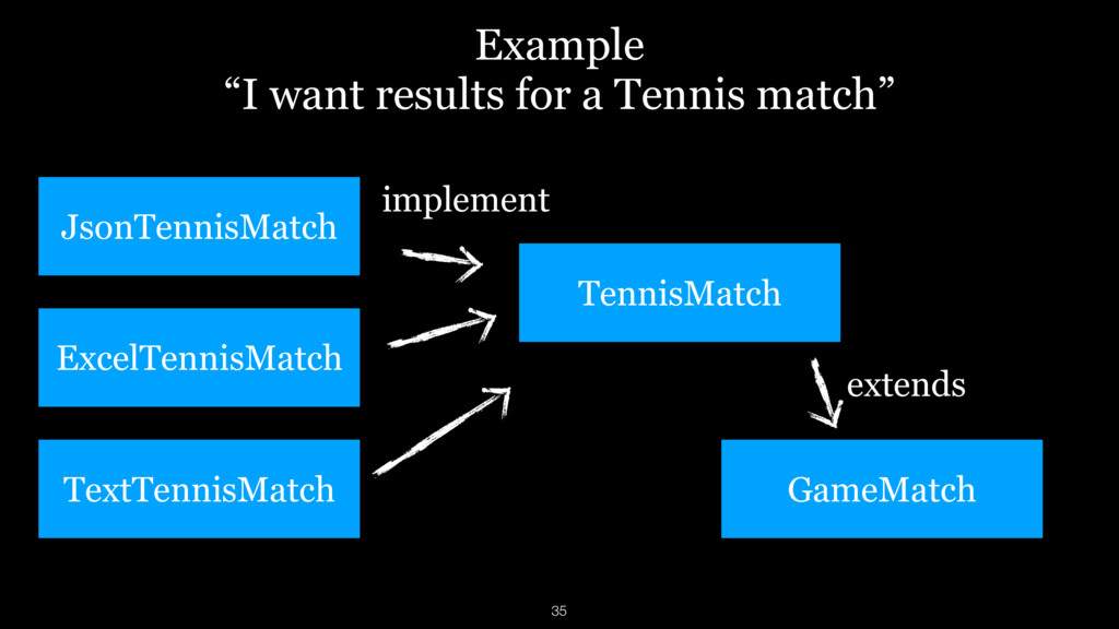 "Example ""I want results for a Tennis match"" Exc..."