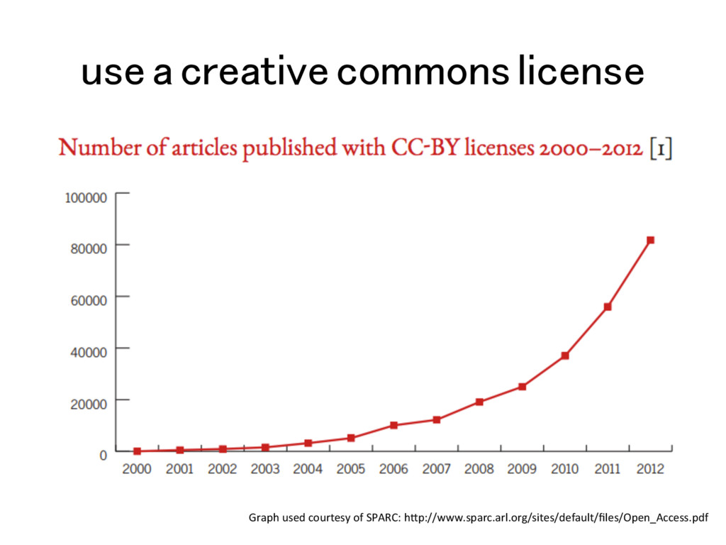 use a creative commons license! Graph used cour...