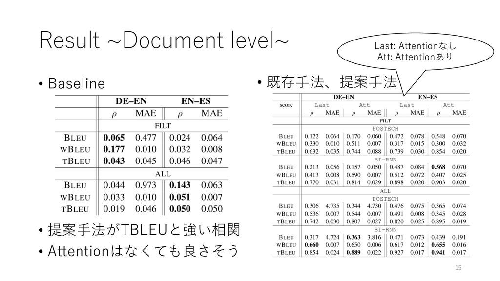 Result ~Document level~ • Baseline • 提案⼿法がTBLEU...