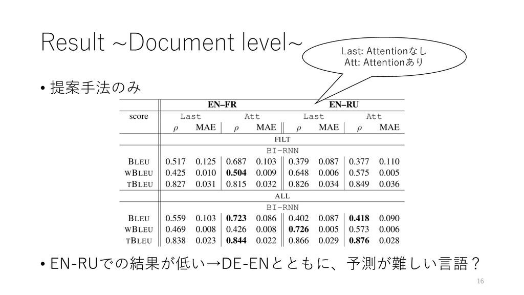 Result ~Document level~ • 提案⼿法のみ • EN-RUでの結果が低い...