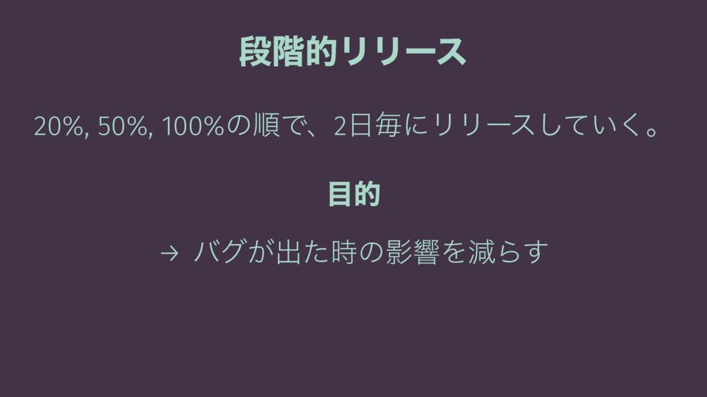ஈ֊తϦϦʔε 20%, 50%, 100%ͷॱͰɺ2ຖʹϦϦʔε͍ͯ͘͠ɻ త → όά...