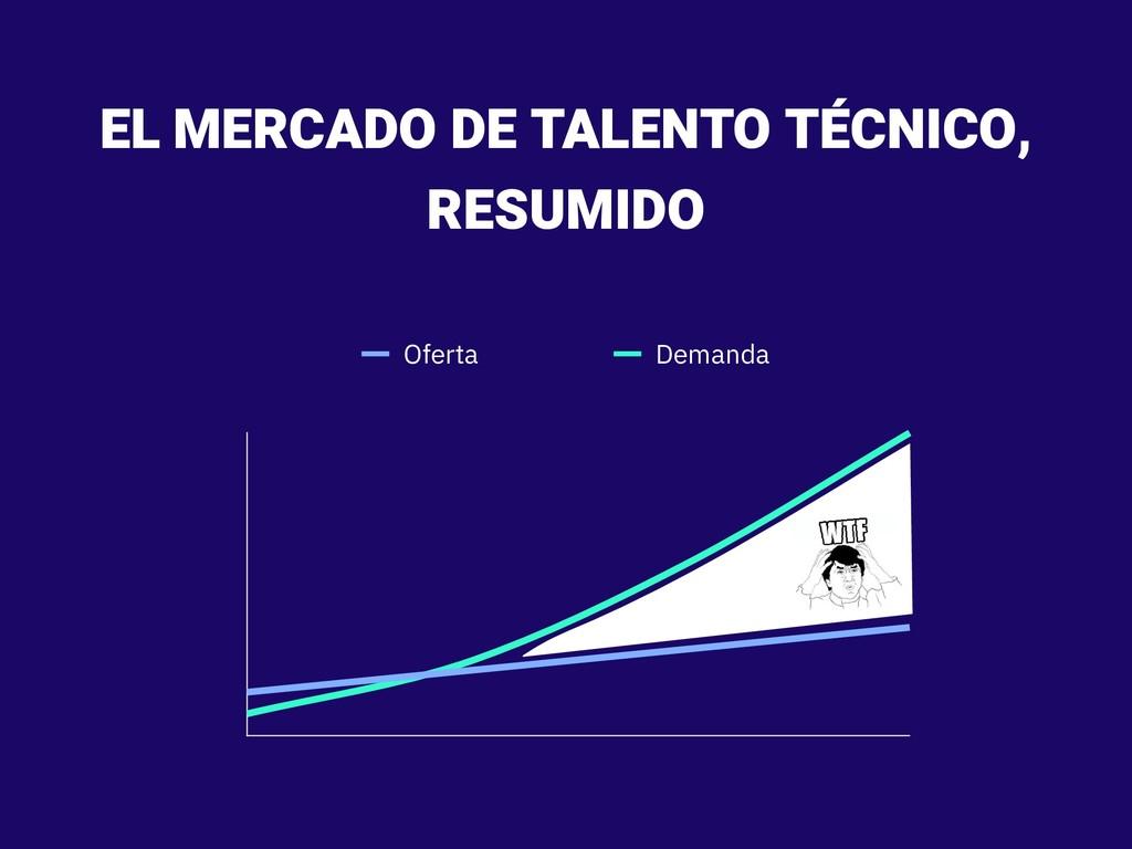 EL MERCADO DE TALENTO TÉCNICO, RESUMIDO Oferta ...