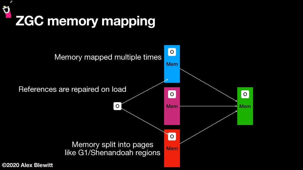©2020 Alex Blewitt ZGC memory mapping Mem Mem M...