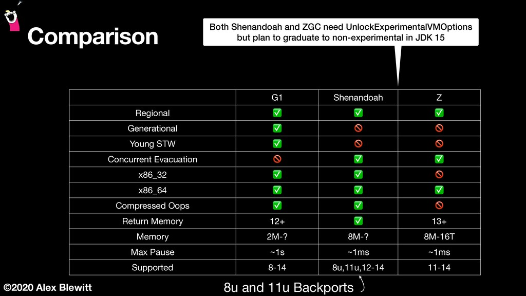 ©2020 Alex Blewitt Comparison G1 Shenandoah Z R...