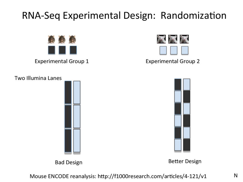 Two Illumina Lanes Bad Design RNA-Seq Experimen...