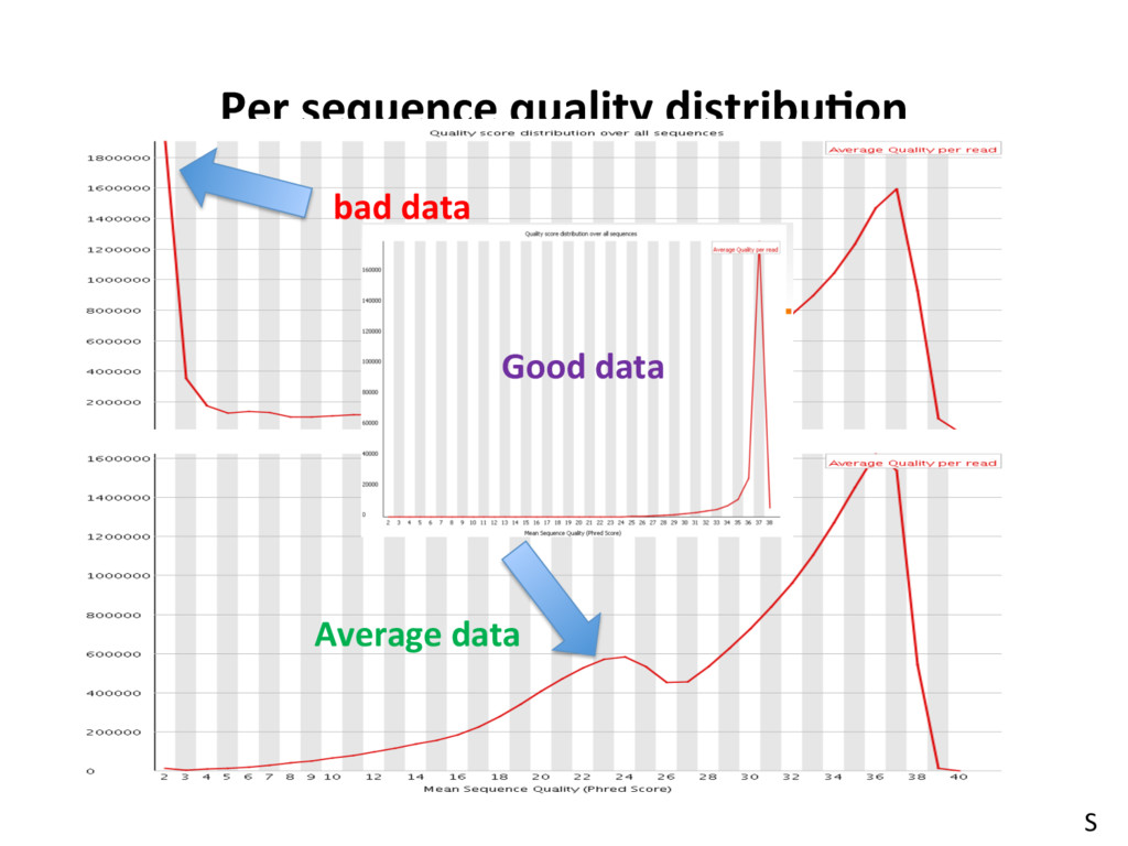 NGS Data Preprocessing Per sequence quality dis...