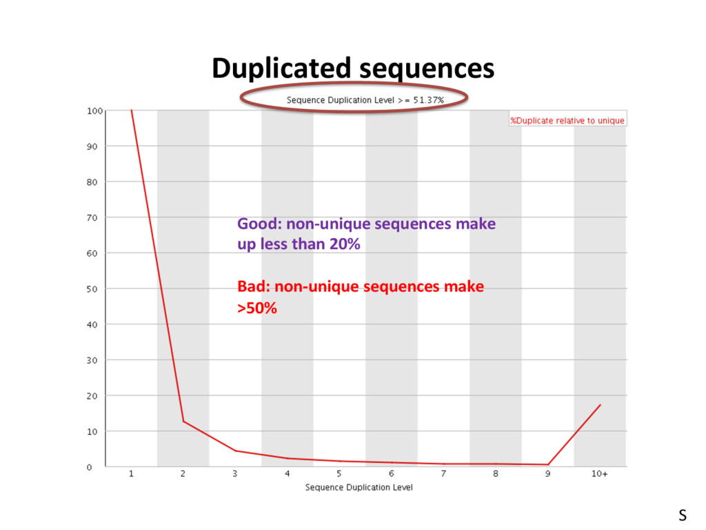 NGS Data Preprocessing Duplicated sequences Goo...