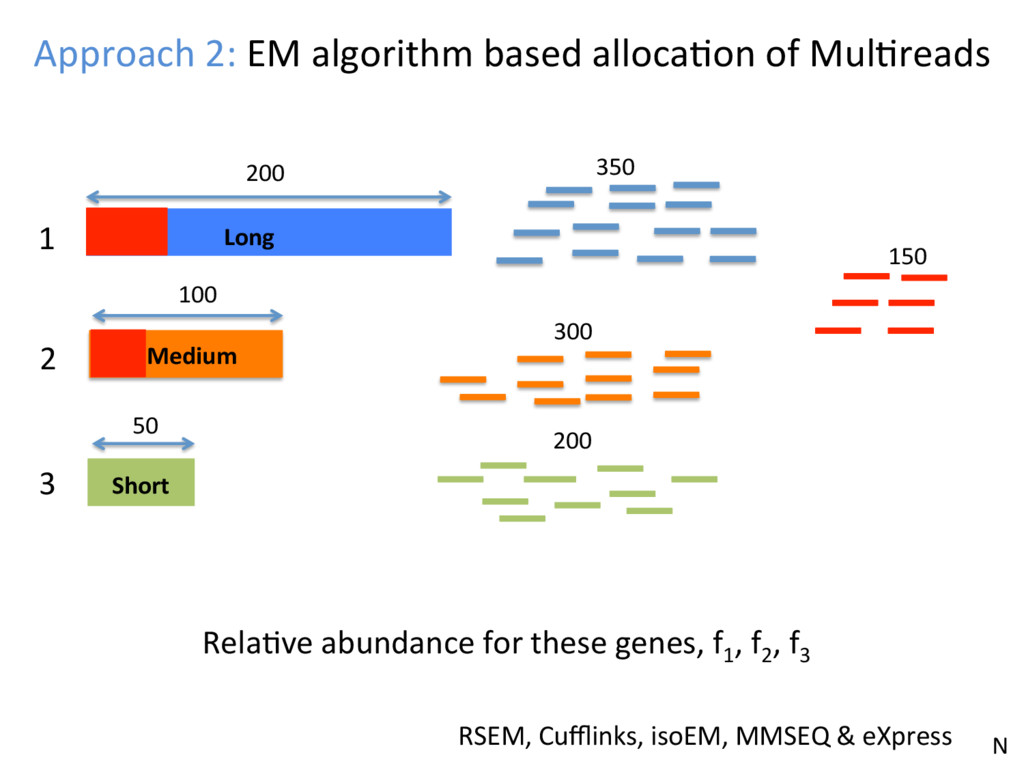 Approach 2: EM algorithm based allocaJon of Mul...