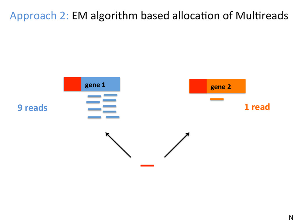 Long gene 2 N Approach 2: EM algorithm based al...