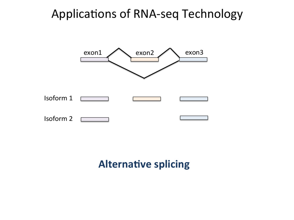 ApplicaJons of RNA-seq Technology exon1 exon2 e...