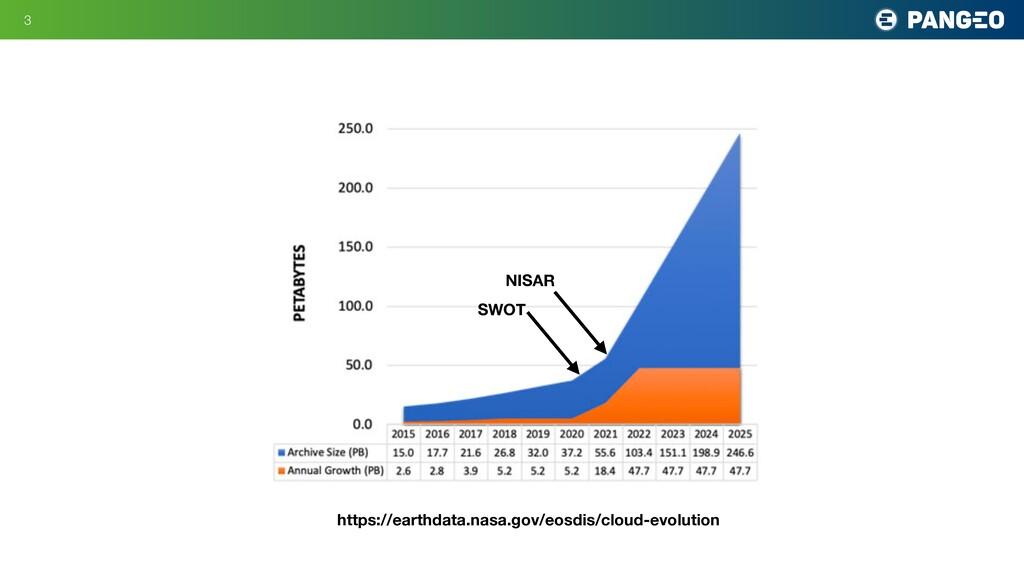 !3 https://earthdata.nasa.gov/eosdis/cloud-evol...