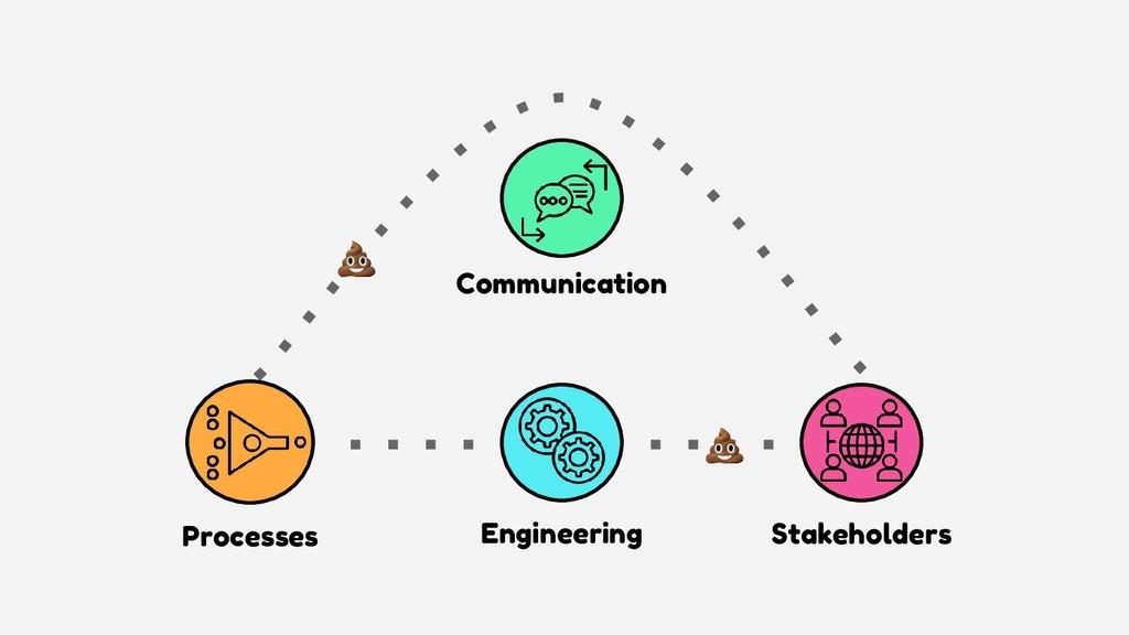 Engineering Stakeholders Communication Processes
