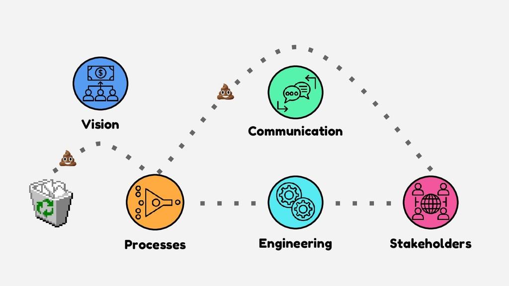 Engineering Stakeholders Communication Processe...