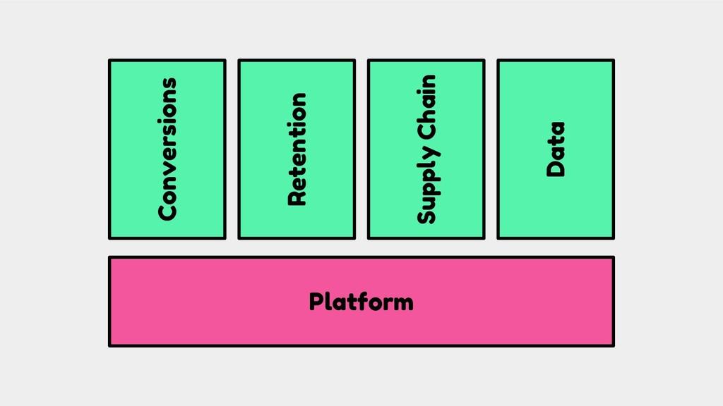 Conversions Platform Retention Supply Chain Data