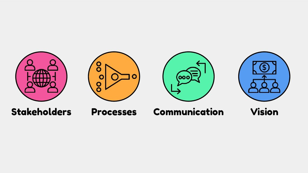 Processes Communication Vision Stakeholders