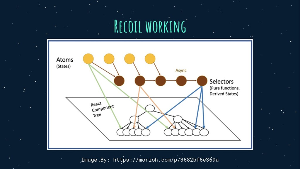 Recoil working Image By: https://morioh.com/p/3...