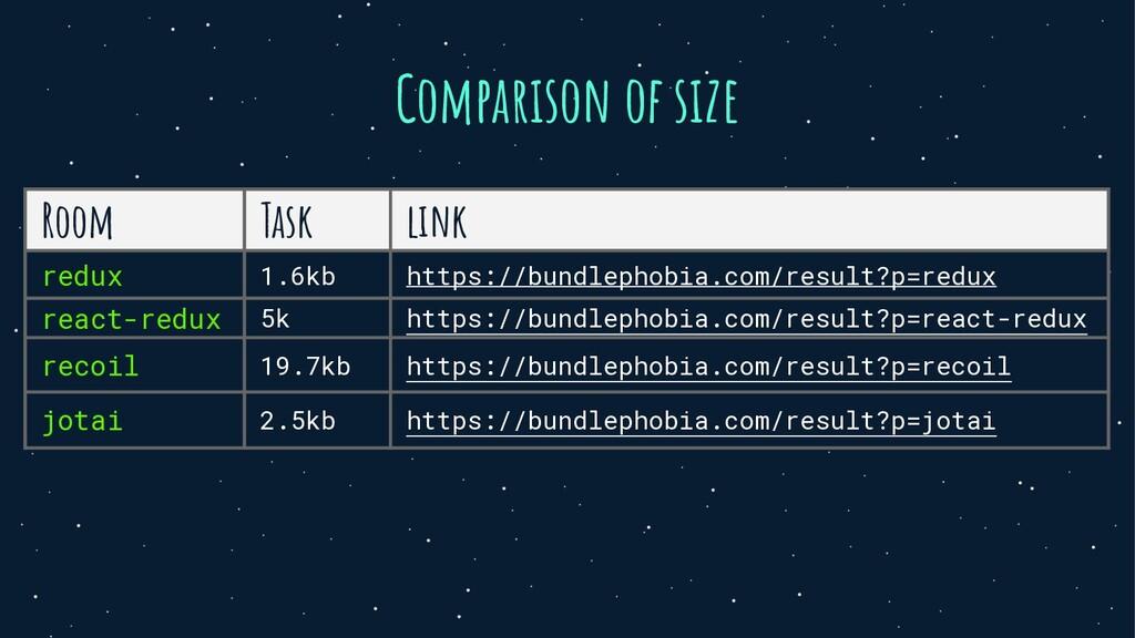 Comparison of size Room Task link redux 1.6kb h...