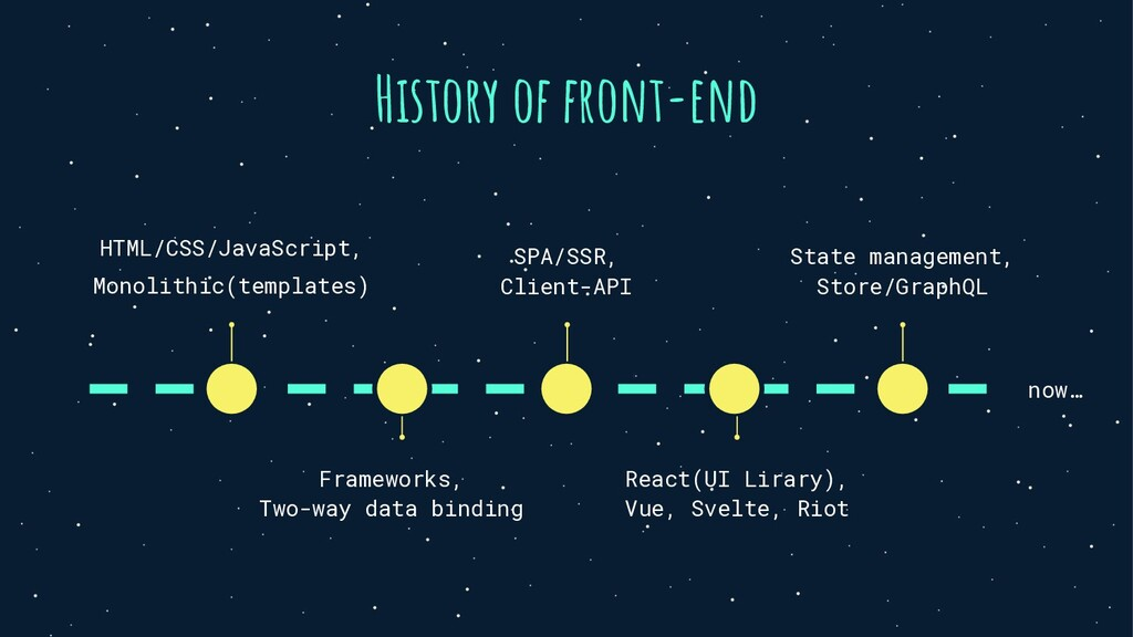 History of front-end React(UI Lirary), Vue, Sve...