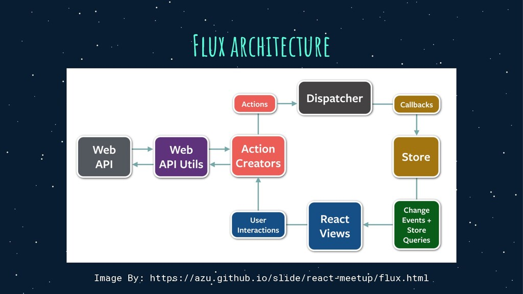 Flux architecture Image By: https://azu.github....