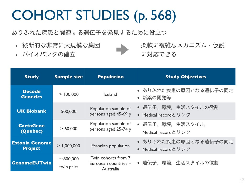 COHORT STUDIES (p. 568) 17 ͋Γ;Εͨ࣬ױͱؔ࿈͢ΔҨࢠΛൃݟ͢Δ...