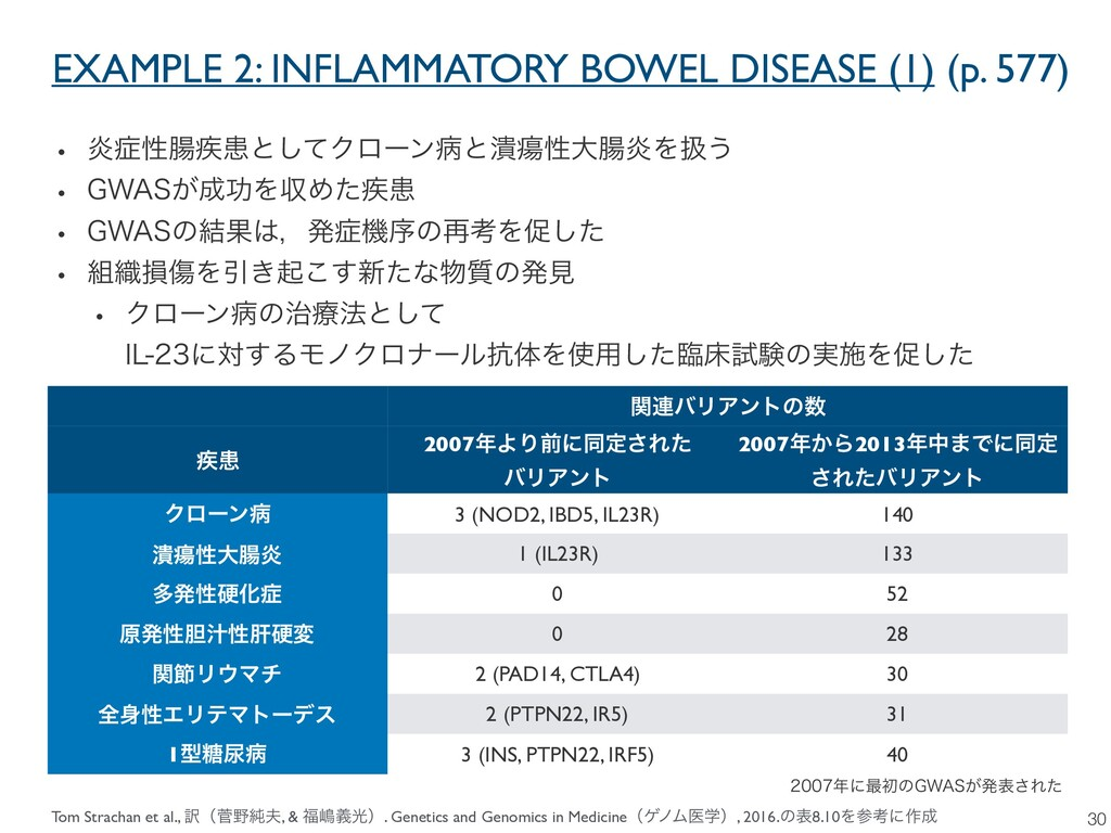 EXAMPLE 2: INFLAMMATORY BOWEL DISEASE (1) (p. 5...