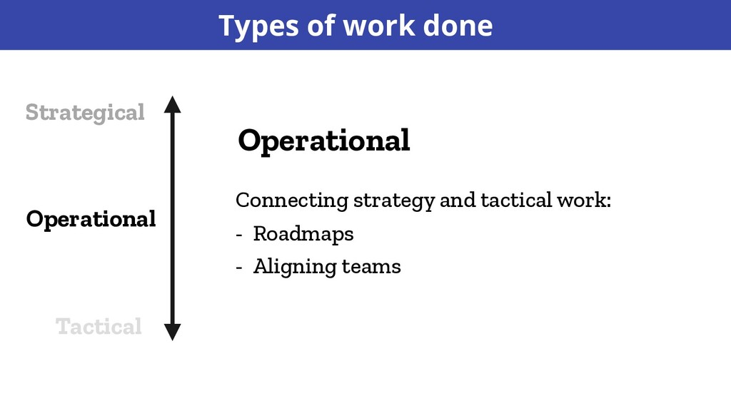 Operational Connecting strategy and tactical wo...