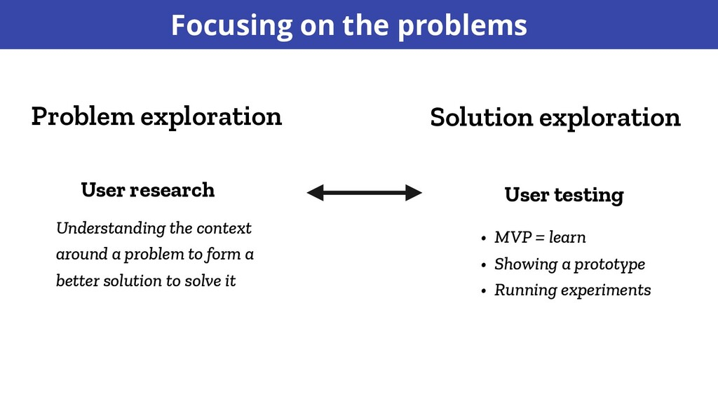 Focusing on the problems Solution exploration P...