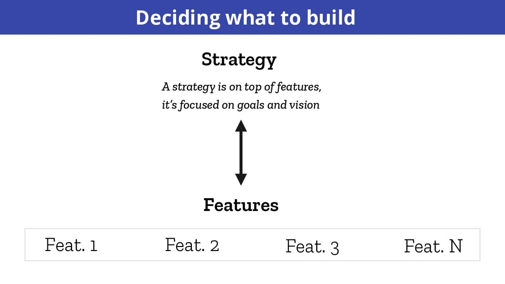 Deciding what to build Features Strategy A stra...