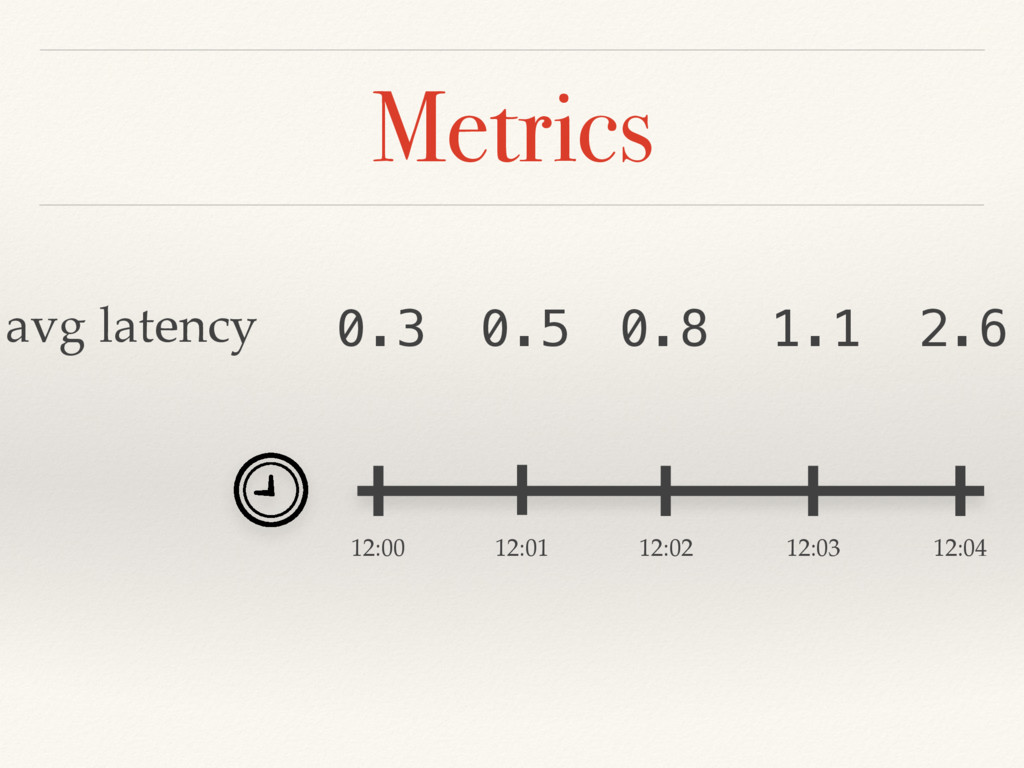 Metrics 12:00 12:01 12:02 12:03 12:04 avg laten...