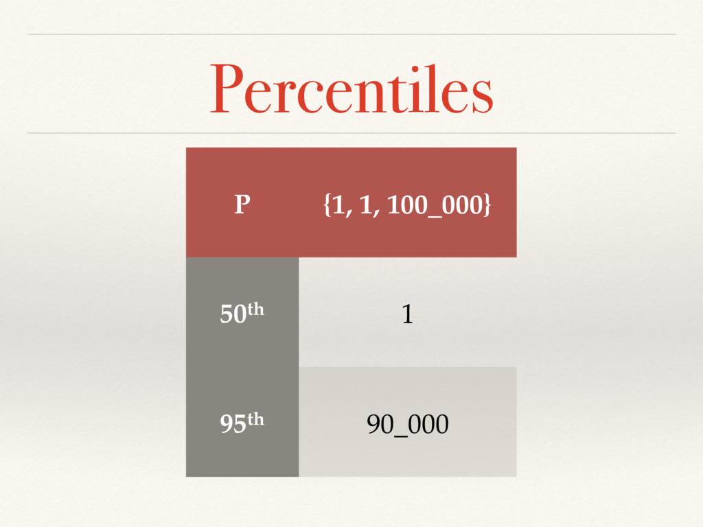Percentiles P {1, 1, 100_000} 50th 1 95th 90_000