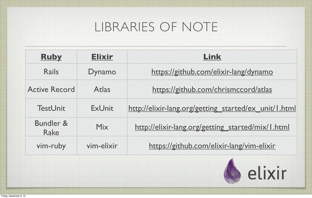 LIBRARIES OF NOTE Ruby Elixir Link Rails Dynamo...