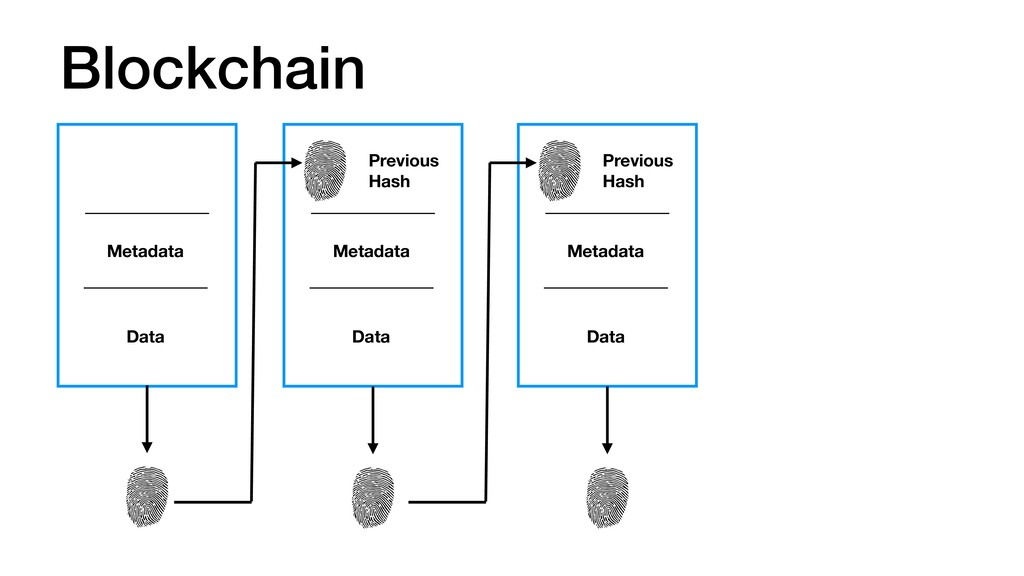 Blockchain Metadata Data Previous Hash Metadata...