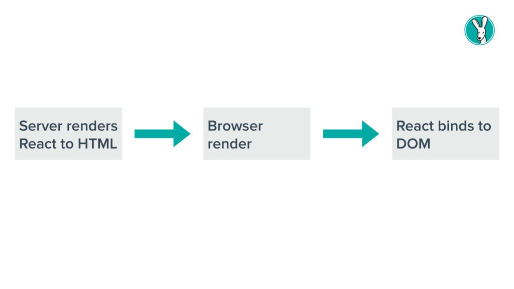 Server renders React to HTML Browser render Rea...