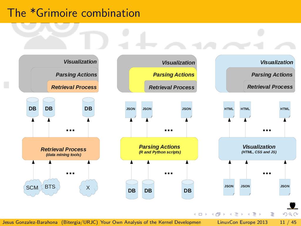 The *Grimoire combination Visualization Parsing...
