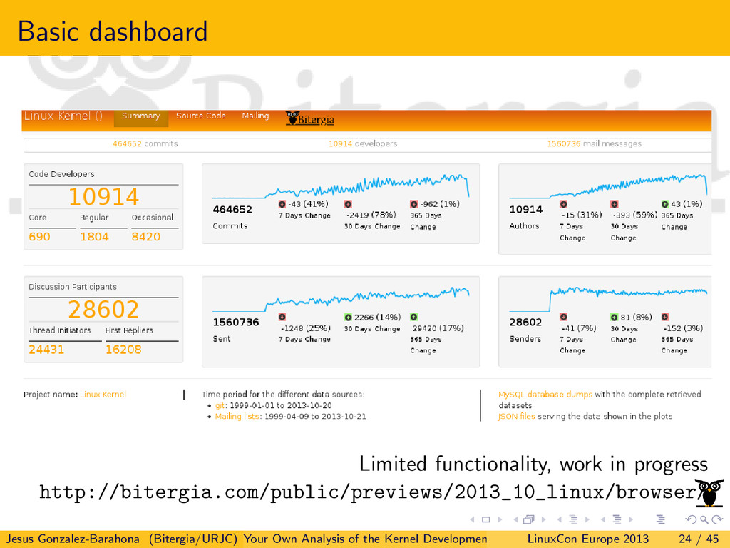 Basic dashboard Limited functionality, work in ...