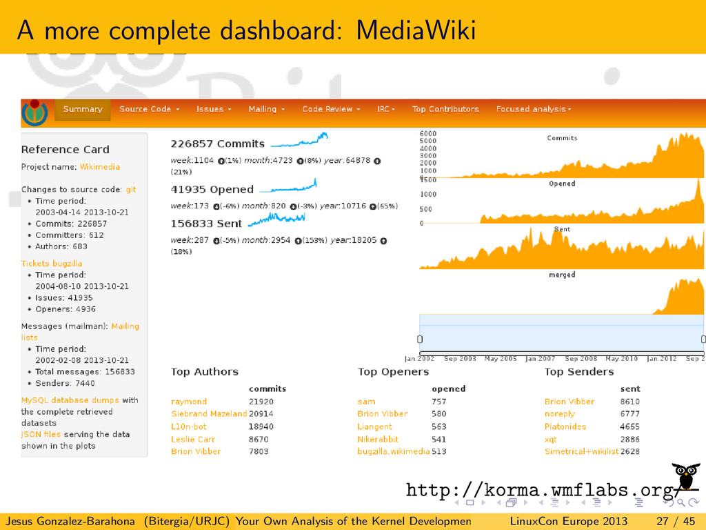 A more complete dashboard: MediaWiki http://kor...