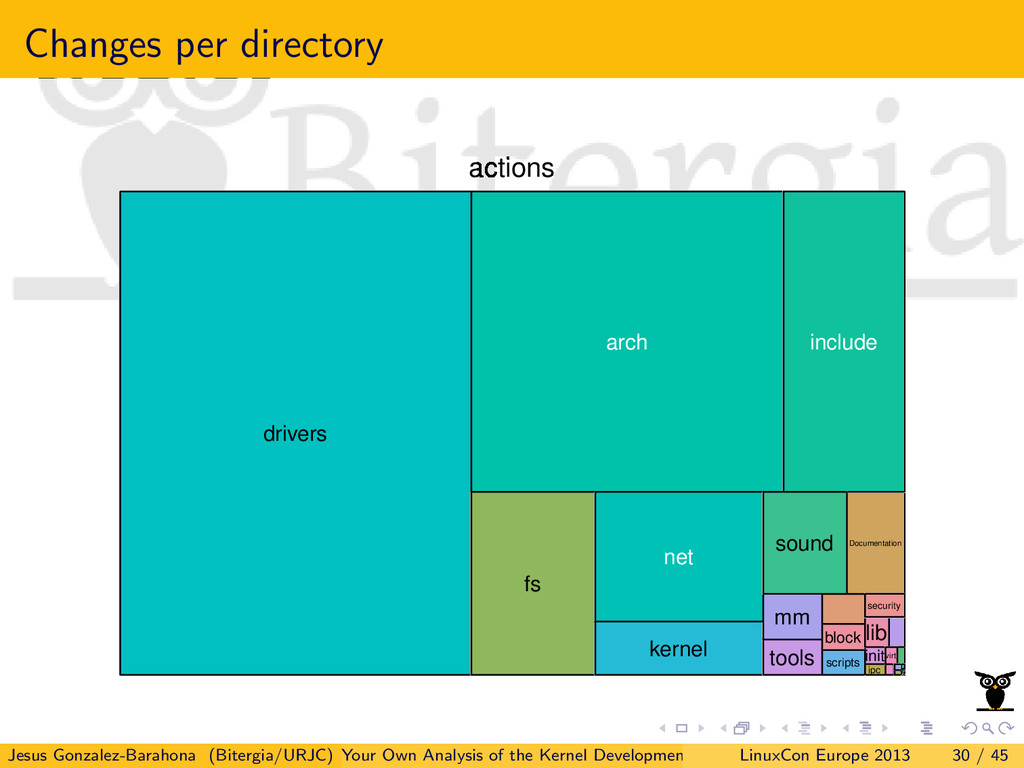 Changes per directory actions arch block Docume...
