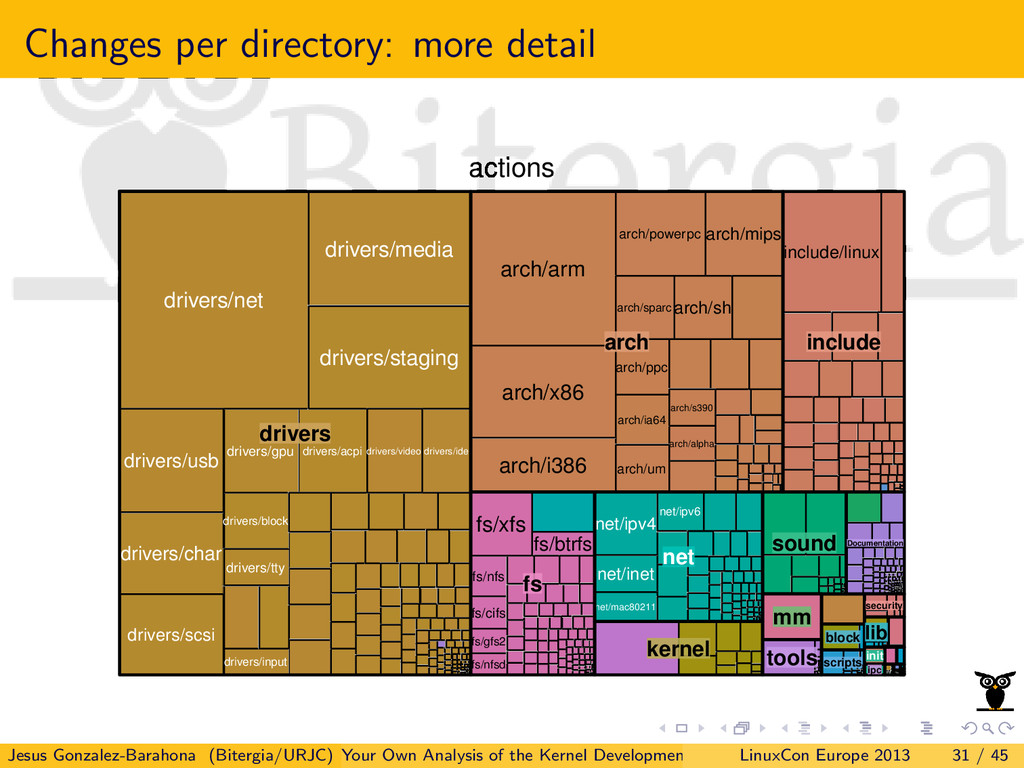 Changes per directory: more detail actions arch...