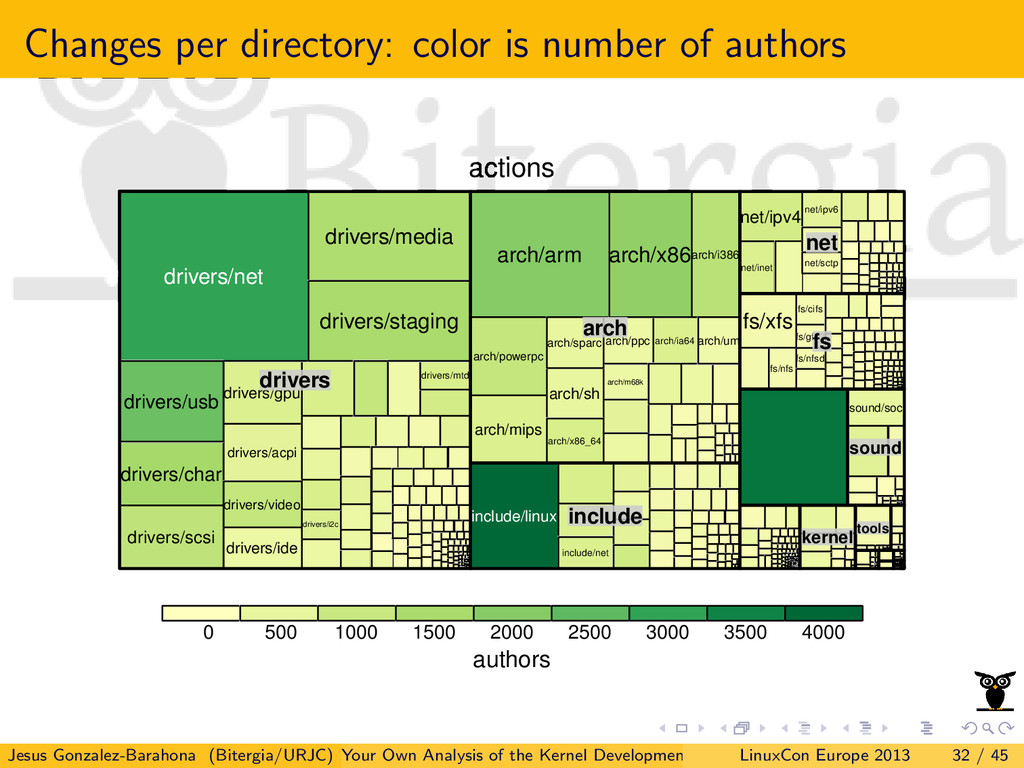 Changes per directory: color is number of autho...