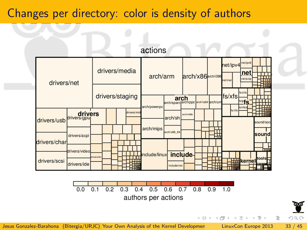Changes per directory: color is density of auth...