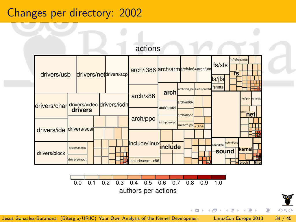 Changes per directory: 2002 actions authors per...