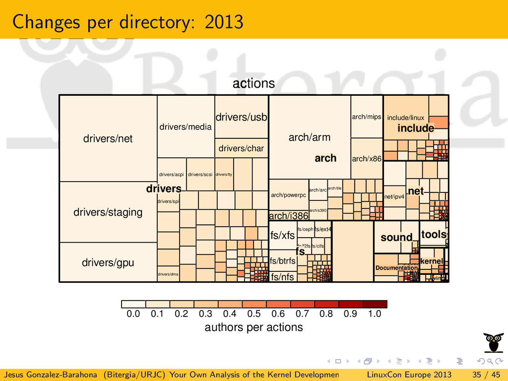 Changes per directory: 2013 actions authors per...